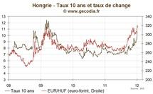 Hongrie : les marchés sur un scénario de défaut, l'aide du FMI et de l'UE indispensable