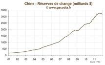 Chine : Première baisse des réserves de change depuis 1998