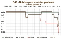 Fin du triple A de la France : les raisons de S&P
