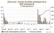 Rachats de dettes en zone euro : la BCE intervient plus massivement que la semaine dernière