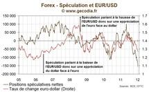 EUR / Forex : La spéculation à la baisse sur l'euro va de record en record