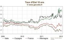 Taux / Obligations : le 10 ans français en baisse à 3 %, détente notable pour la Belgique plus mitigée pour l'Italie et l'Espagne