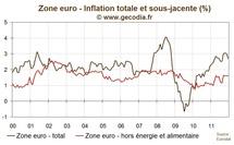 Inflation zone euro décembre 2011 : le pic est passé mais attention aux hausses de taxes