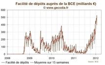 BCE : les dépôts bancaire chutent fortement