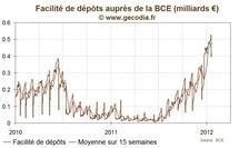 BCE / Dépôts : les banques stockent à nouveau plus de 400 milliards d'euros à la banque centrale