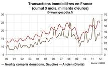 Transactions immobilières / France : une année 2011 encore très dynamique dans l'ancien et le neuf