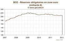 BCE / Liquidité : la baisse du taux de réserves obligatoires libère encore plus de cash