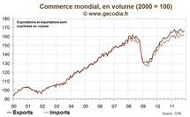Commerce mondial : une croissance ralentie en 2011 et un risque majeur pour 2012