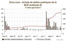 SMP : La BCE achète des obligations d'Etat en petite quantité