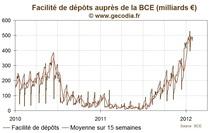 Liquidité / BCE : les dépôts des banques se stabilisent sur des niveaux élevés