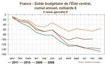 France / Budget : Une prévision de croissance pour 2012 fragilise fortement le budget