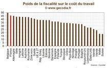Europe / Industrie : Le poids des charges dans le coût du travail