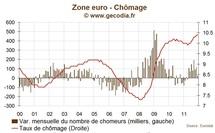 Taux de chômage en zone euro : le nombre de chômeurs atteint un record en 2011