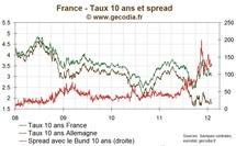 France / Dette publique : L'Etat emprunte avec un taux pour l'OAT 10 ans à 3,1 %