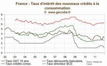 Crédit Consommation en France