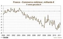 Déficit commercial de la France record en 2011, principalement à cause du pétrole