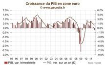 Zone euro / Croissance : Le PIB se contracte, 6 pays en récession