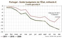 Taux / Obligations : Les taux imposés au Portugal en recul mais toujours trop élevés