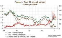 Taux / Obligations : La France emprunte 10 milliards d'euros, le taux du BTAN 5 ans sous 2 %