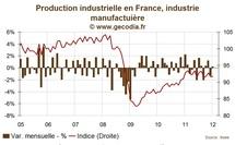 Production industrielle en France / Léger mieux en janvier 2012