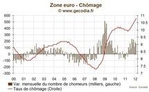 Taux de chômage en zone euro : Plus de 17 millions de chômeurs en février 2012