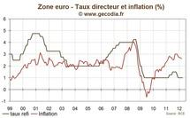 Réunion de la BCE avril 2012 : La banque centrale toujours très prudente