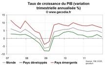 PIB Mondial / Panorama de la croissance dans le monde fin 2011