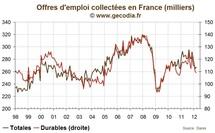 Nombre de chômeurs en France mars 2012 : aucune amélioration à attendre
