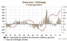 Chômage en zone euro : nouvelle poussée dans les pays périphériques