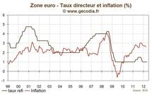 Réunion de la BCE : Mise au point de la banque centrale sur l'austérité et la croissance