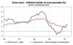 Zone euro – Inflation au dessus des attentes