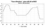 ZONE EURO : LA BCE LAISSE SA POLITIQUE MONÉTAIRE INCHANGÉE