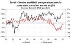 Brésil : ventes au détail en forte hausse en février 2010