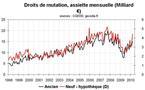 Transactions immobilières en France et régions : reprise en V