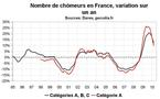 Nombre de chômeurs en France : à peine moins mauvais en mars