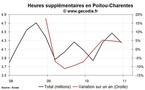 Les heures supplémentaires en hausse dans la région Poitou-Charentes au 4e trimestre 2010