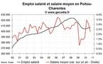 L'emploi salarié dans le privé en hausse en Poitou-Charentes fin 2010
