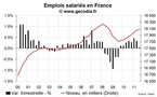 L'emploi salarié montre des signes de plus en plus évidents de faiblesse
