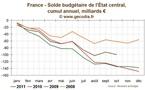 Le déficit public en France compatible avec la cible du gouvernement en octobre 2011