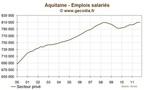 Aquitaine : l'emploi stable au troisième trimestre 2011