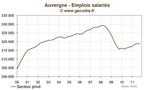 Auvergne : l'emploi stagne  au troisième trimestre 2011