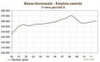 Basse-normandie : l'emploi se contracte au troisième trimestre 2011
