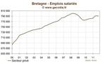 Bretagne : l'emploi se contracte  au troisième trimestre 2011