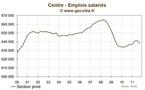 Centre : l'emploi se contracte au troisième trimestre 2011