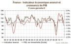 France : l'indicateur avancé de l'OCDE en zone de récession