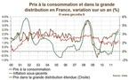 L'inflation progresse en France, avec une poussée des prix hors énergie et alimentation