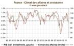 Le climat des affaires en France s'enfonce, L'Insee table sur une récession modérée