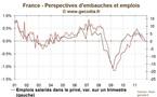 Les intentions d'embauches en France pointent vers des destructions d'emplois