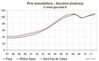 Les prix immobiliers dans les grandes agglomérations : grand écart entre Marseille et Paris