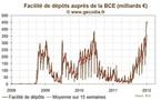 Nouveau record pour les dépôts des banques à la BCE, les prêts d'urgence toujours élevés